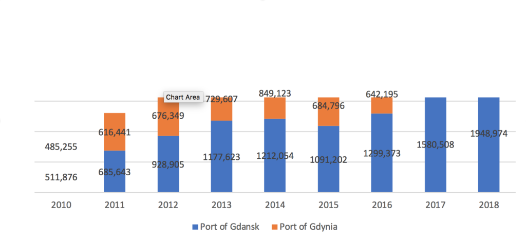 Container handling at the Port of Gdansk and Port of Gdynia (Th. TEU)